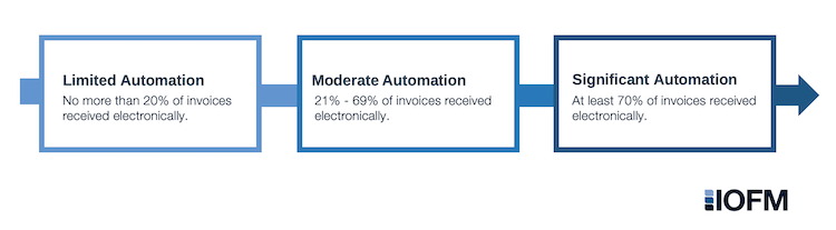 Value of Automating Business Processes